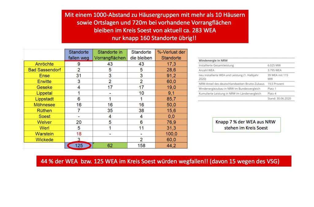 Anlagenberechnung und Karten-720m-1000m Abstand Kreis Soest